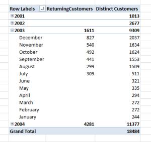 Counting Returning Customers in DAX « Chris Webb's BI Blog
