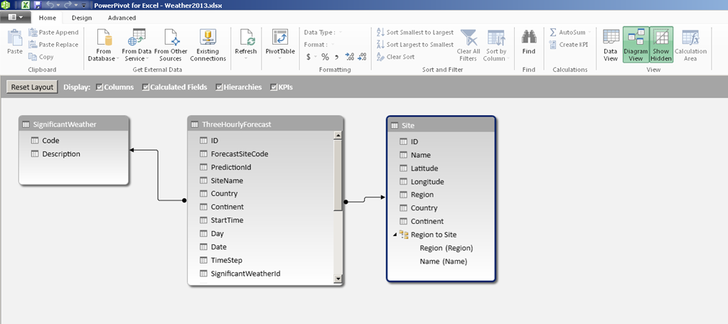 Building a simple bi solution in excel 2013 part 1 chris webbs i can also build hierarchies here duncan sutcliffe shows how to do this here and also how to use hierarchies in power view which is something new ccuart Choice Image