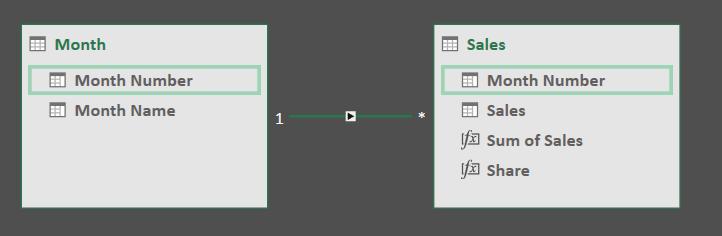 Power BI Desktop, Sort By Column And DAX Calculations That
