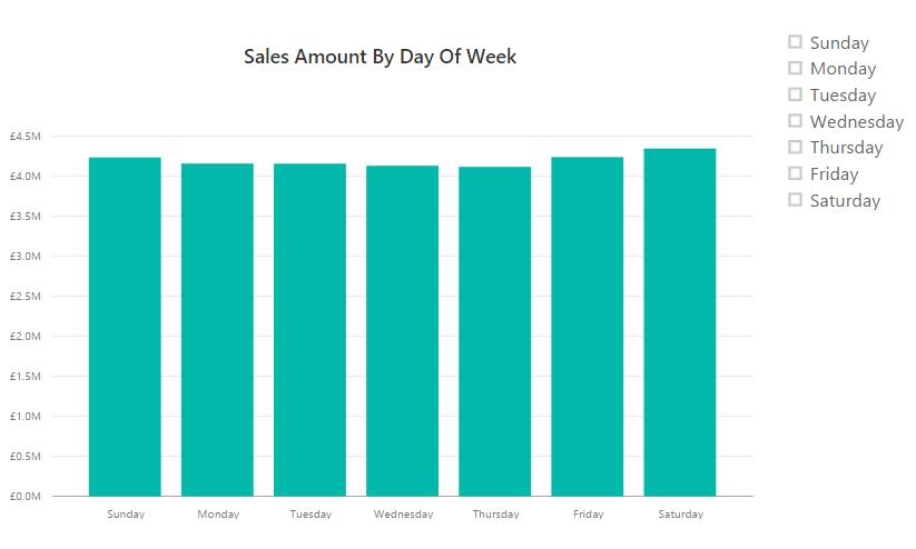 Dynamic Chart Titles In Power BI « Chris Webb's BI Blog