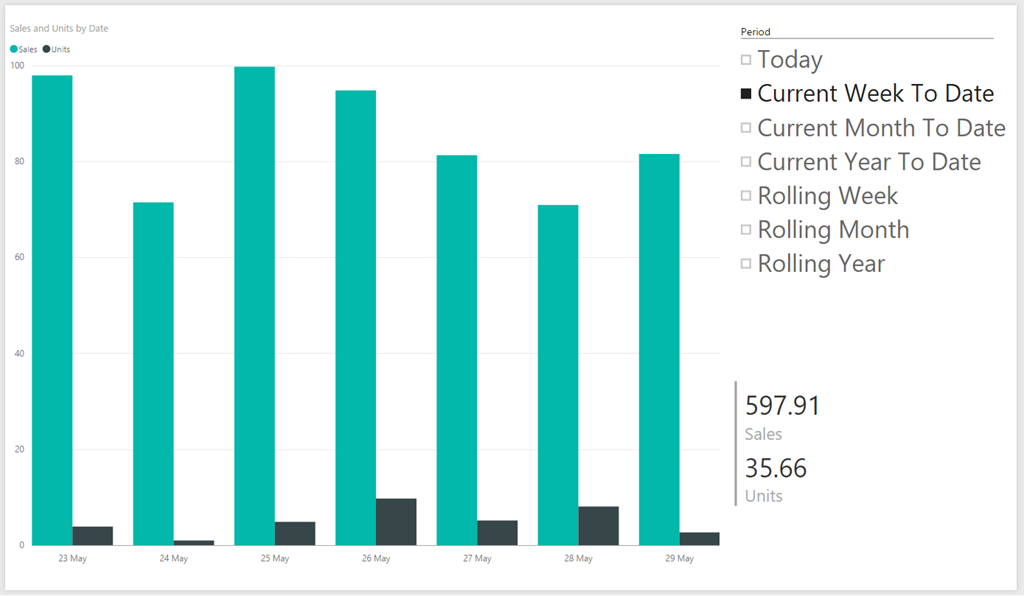 Creating Current Day, Week, Month And Year Reports In Power BI Using