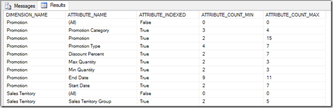 SSAS Multidimensional: Are Your Indexes Processed?